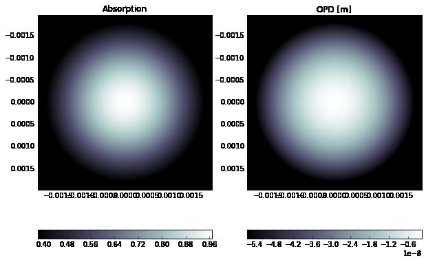 Wavefront propagation simulation tutorial - Case 1 — WPG 0 14